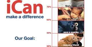 ICan thermometer